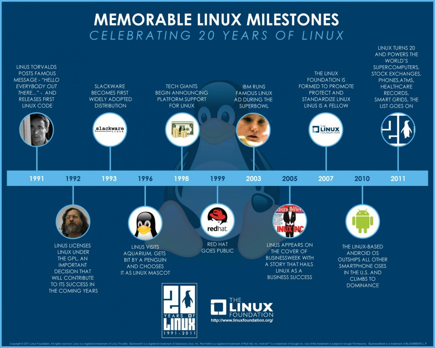 Infographics Software for Mac Windows and Linux