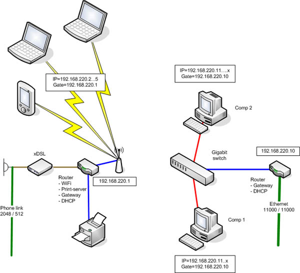 Как сделать собственную интернет сеть