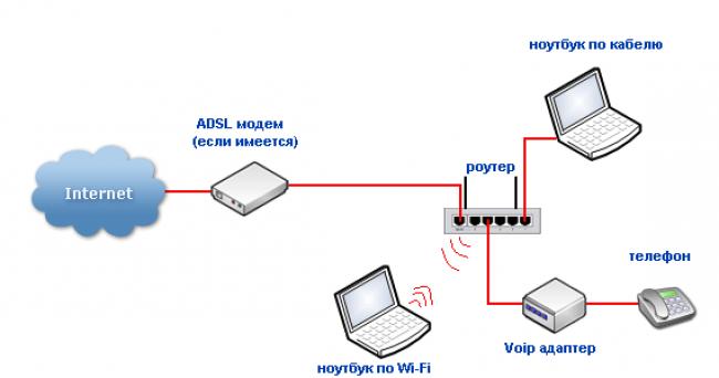 Как сделать wifi сеть с модема